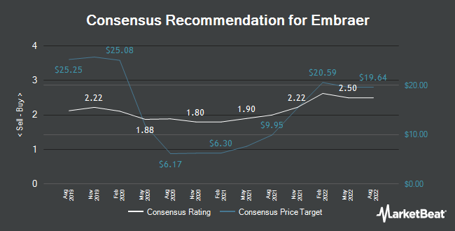 Analyst Recommendations for Embraer (NYSE:ERJ)