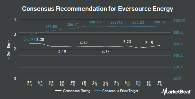 Analyst Recommendations for Eversource Energy (NYSE:ES)
