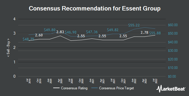 Analyst Recommendations for Essent Group (NYSE:ESNT)