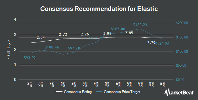 Analyst Recommendations for Elastic (NYSE:ESTC)