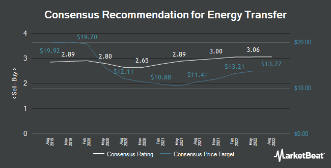 Analyst Recommendations for Energy Transfer (NYSE:ET)