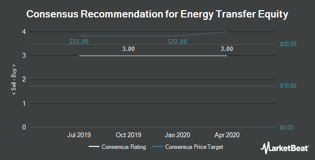 Recommendations for Energy Transfer Equity LP Unit Analysts (NYSE: ETE)