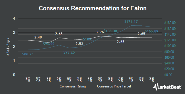 Recommendations by analysts for Eaton (NISE: ETN)
