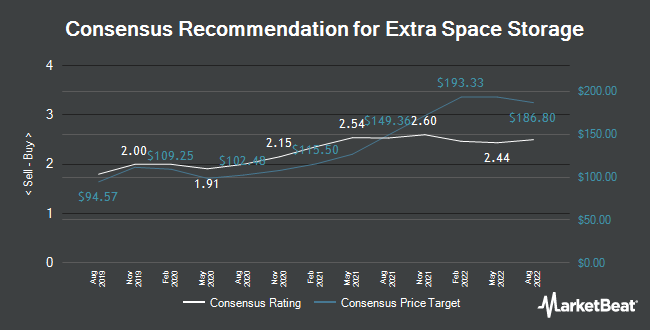 Analyst Recommendations for Extra Space Storage (NYSE:EXR)