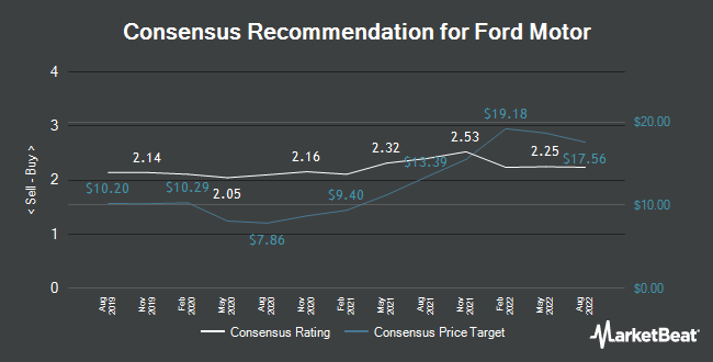 Analyst Recommendations for Ford Motor (NYSE:F)