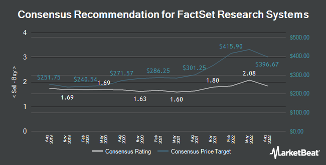 Analyst Recommendations for FactSet Research Systems (NYSE:FDS)