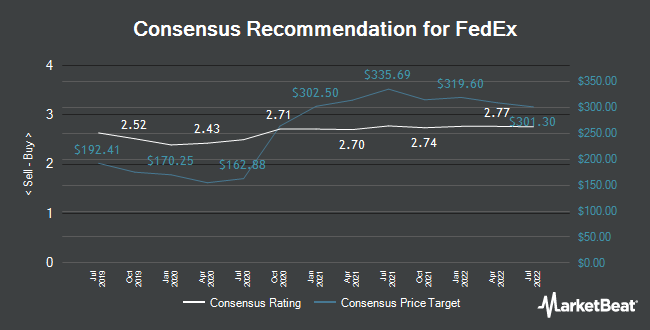 Analyst Recommendations for FedEx (NYSE:FDX)