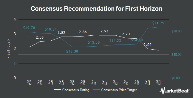 Analyst Recommendations for First Horizon National (NYSE:FHN)
