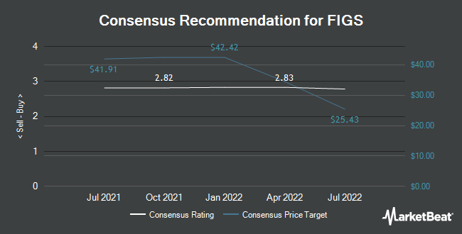 Analyst Recommendations for FIGS (NYSE:FIGS)