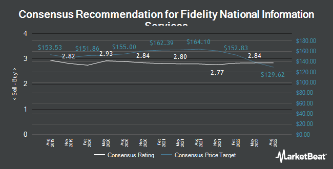 Analyst Recommendations for Fidelity National Information Services (NYSE:FIS)