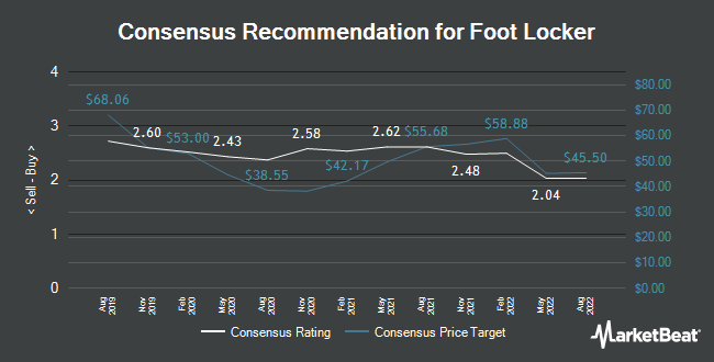 Analyst Recommendations for Foot Locker (NYSE:FL)
