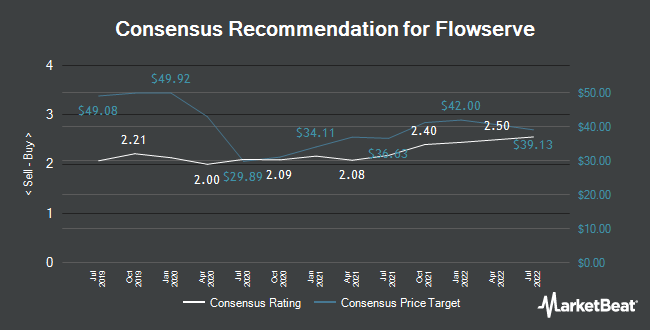 Analyst Recommendations for Flowserve (NYSE:FLS)