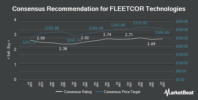 Analyst Recommendations for FleetCor Technologies (NYSE:FLT)
