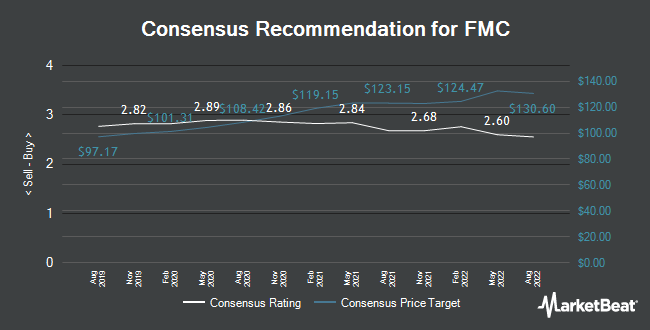 Analyst Recommendations for FMC (NYSE:FMC)