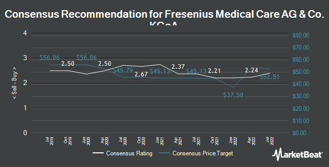 Fresenius Medical Care AG & Co  (NYSE:FMS) Downgraded to