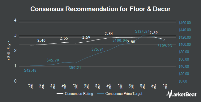 Analyst Recommendations for Floor & Decor (NYSE:FND)