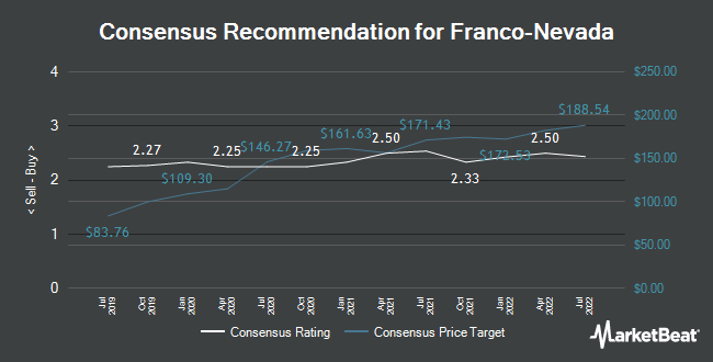 Analyst Recommendations for Franco Nevada (NYSE:FNV)