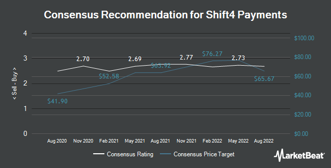 Analyst Recommendations for Shift4 Payments (NYSE:FOUR)