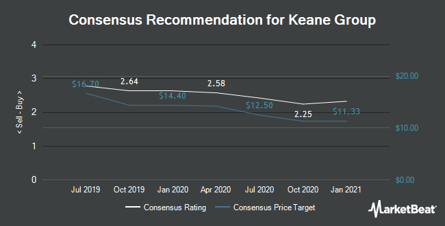 Analyst Recommendations for Keane Group (NYSE:FRAC)