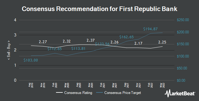 Analyst Recommendations for First Republic Bank (NYSE:FRC)