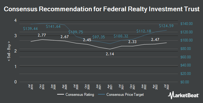 Analyst Recommendations for Federal Realty Investment Trust (NYSE:FRT)