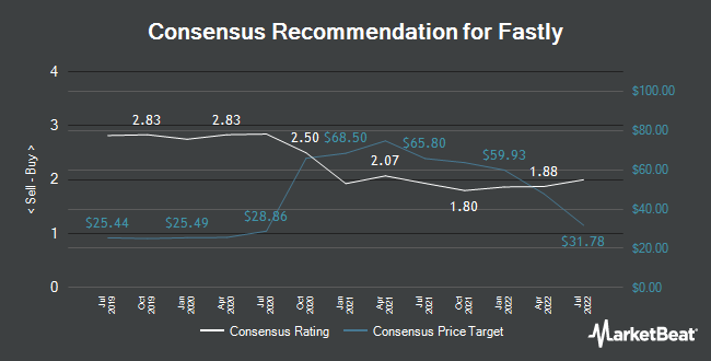 Analyst Recommendations for Fastly (NYSE:FSLY)