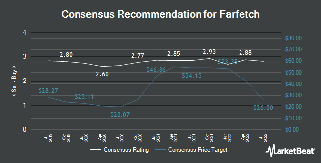 Analyst Recommendations for Farfetch (NYSE:FTCH)