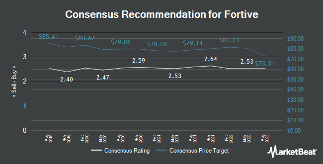 Analyst Recommendations for Fortive (NYSE:FTV)