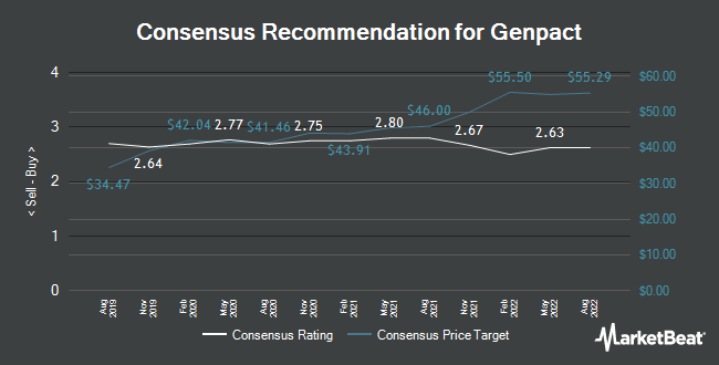 Analyst Recommendations for Genpact (NYSE:G)
