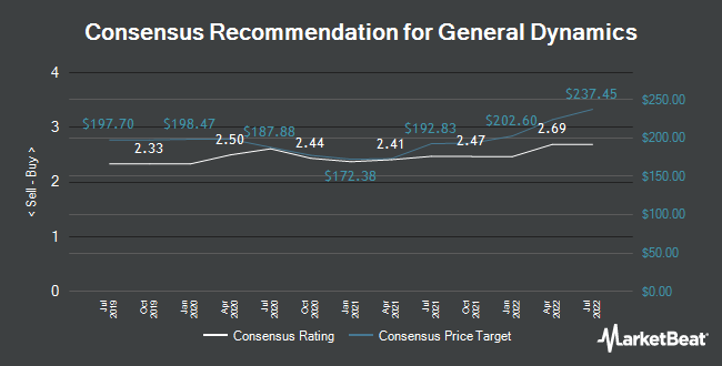 Analyst Recommendations for General Dynamics (NYSE:GD)