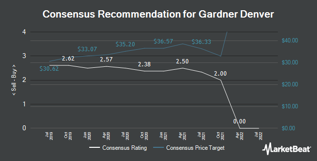 Analyst Recommendations for Gardner Denver (NYSE:GDI)