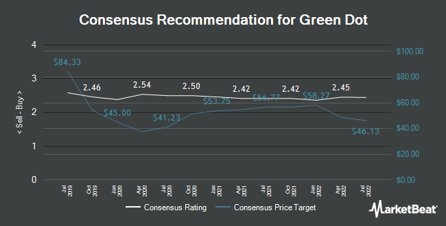 Analyst Recommendations for Green Dot (NYSE:GDOT)