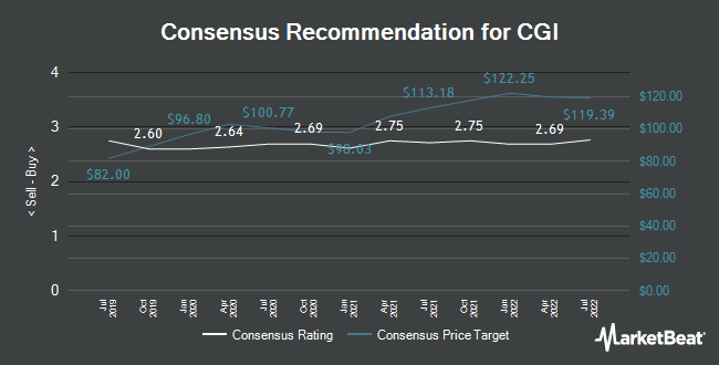 Analyst Recommendations for CGI (NYSE:GIB)