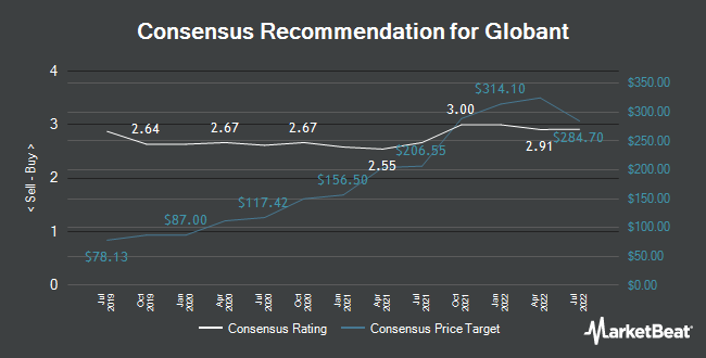 Analyst Recommendations for Globant (NYSE:GLOB)