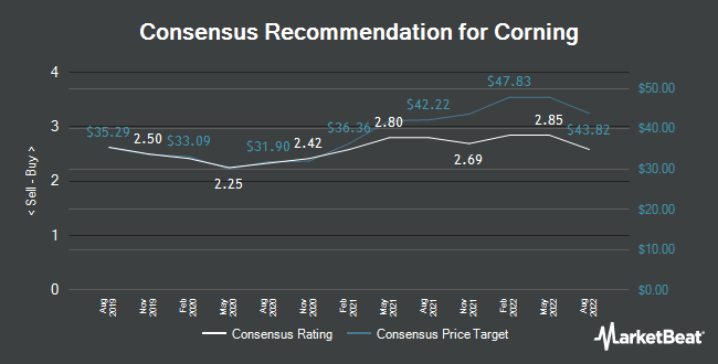 Analyst Recommendations for Corning (NYSE:GLW)