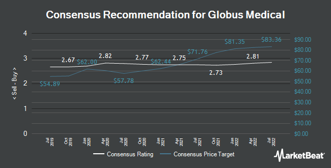 Analyst Recommendations for Globus Medical (NYSE:GMED)