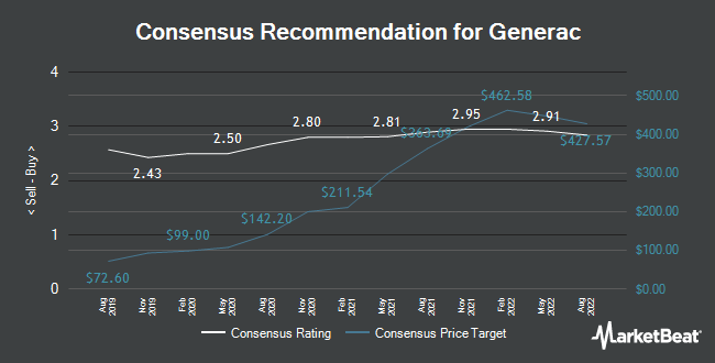 Analyst Recommendations for Generac (NYSE:GNRC)