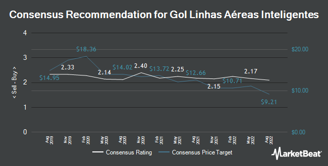 Analyst Recommendations for Gol Linhas Aéreas Inteligentes (NYSE:GOL)