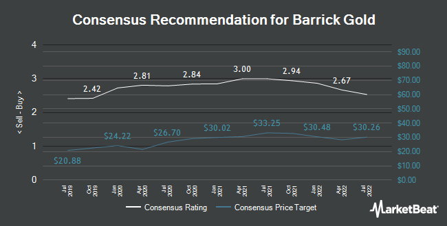 Analyst Recommendations for Barrick Gold (NYSE:GOLD)