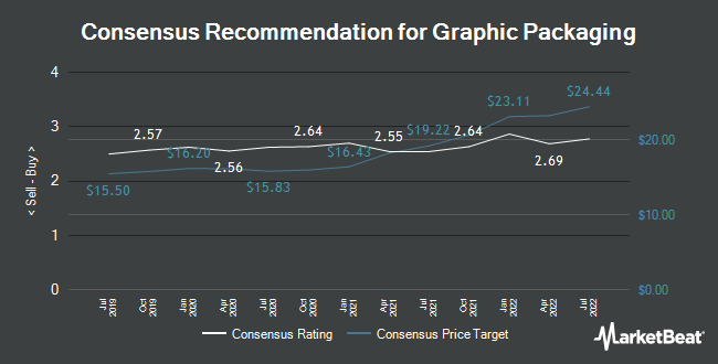 Analyst Recommendations for Graphic Packaging (NYSE:GPK)