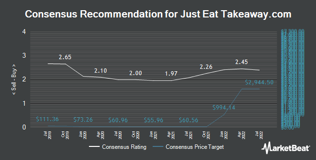 Analyst Recommendations for GrubHub (NYSE:GRUB)