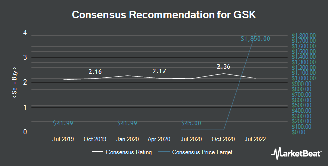 Analyst Recommendations for GlaxoSmithKline (NYSE:GSK)