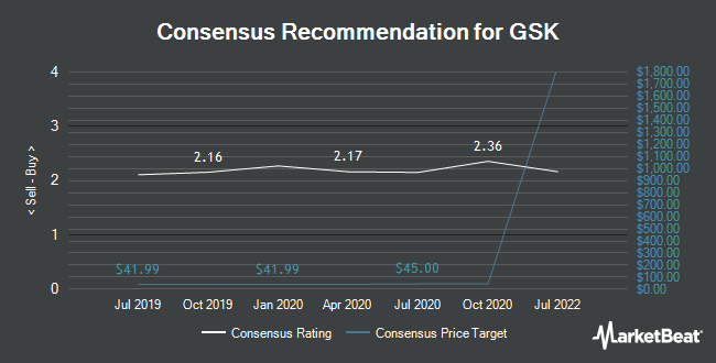 Analyst Recommendations for GlaxoSmithKline (NYSE:GSK)