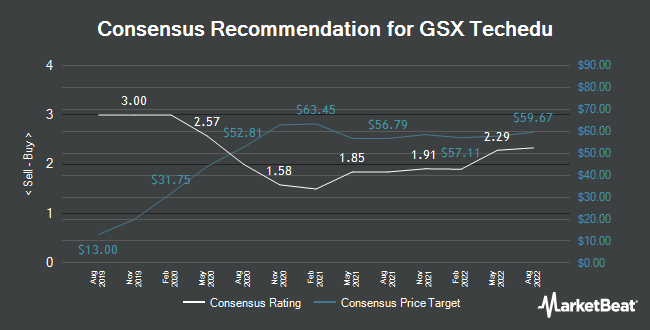 Analyst Recommendations for GSX Techedu (NYSE:GSX)
