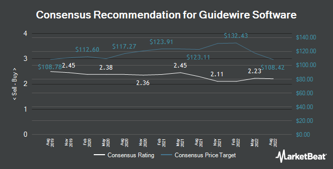 Analyst Recommendations for Guidewire Software (NYSE:GWRE)