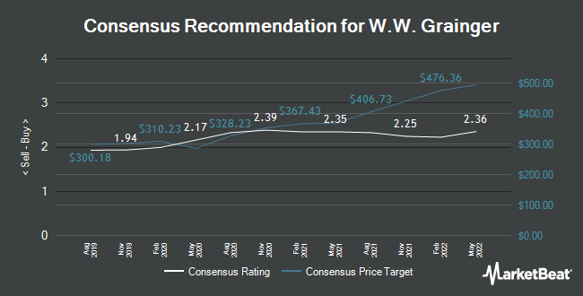Analyst Recommendations for W.W. Grainger (NYSE:GWW)