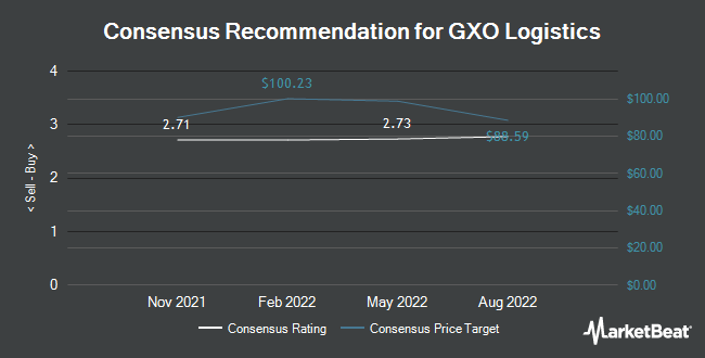 Analyst Recommendations for GXO Logistics (NYSE:GXO)
