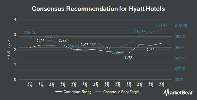 Analyst Recommendations for Hyatt Hotels (NYSE:H)