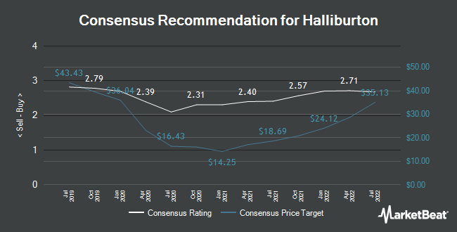 Analyst Recommendations for Halliburton (NYSE:HAL)