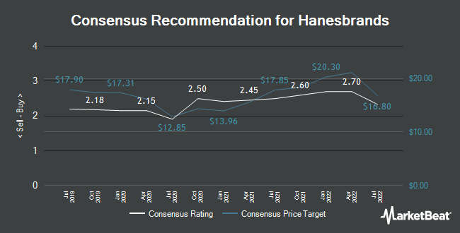 Analyst Recommendations for Hanesbrands (NYSE:HBI)